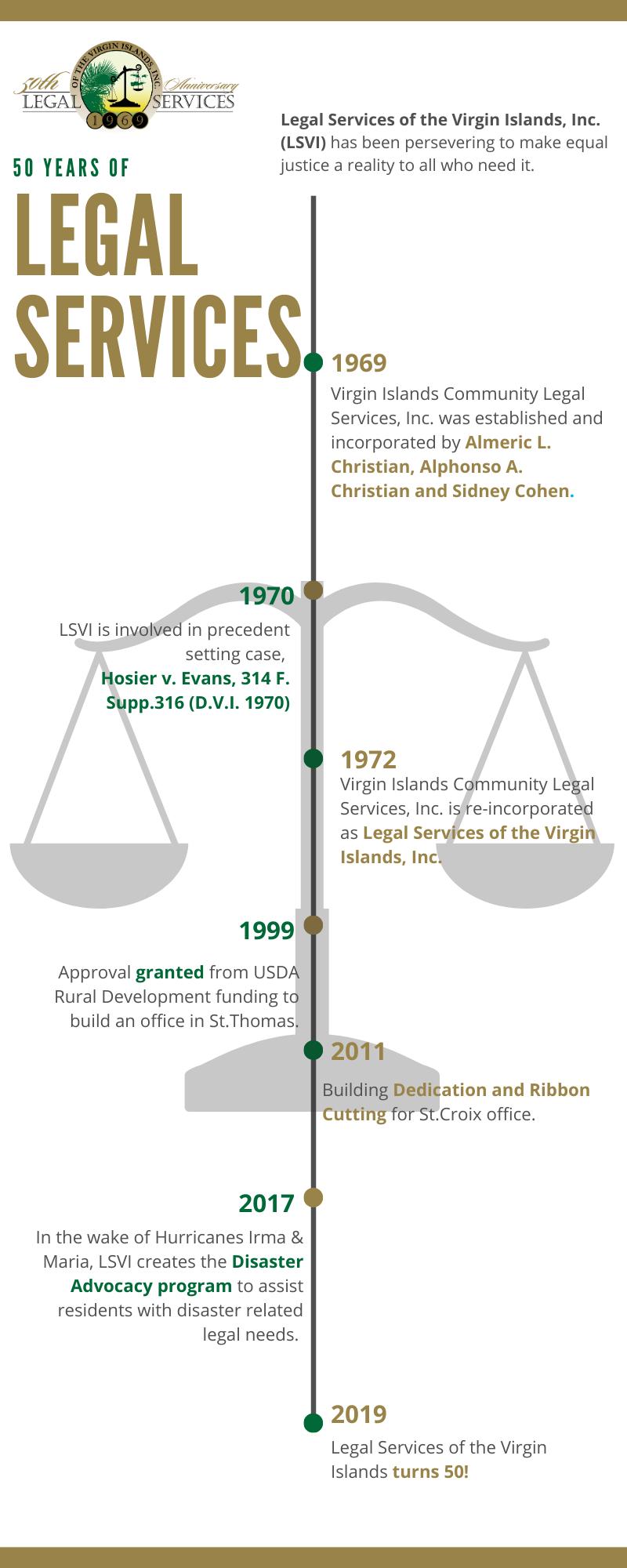 50 years of LSVI